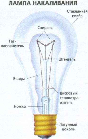 В каком году появились светодиодные лампочки википедия